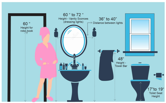 bathroom-measurement